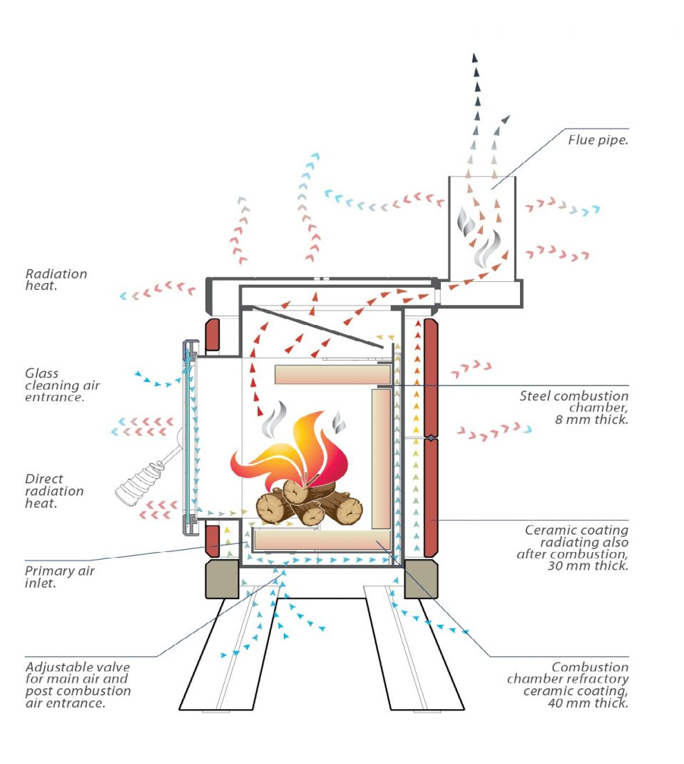 A detailed drawing of a stack stove and how it operates