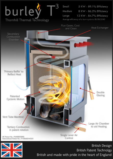 Burley Stoves Technical