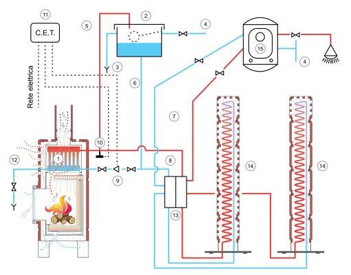 ceramic-stoves-thermo-stack