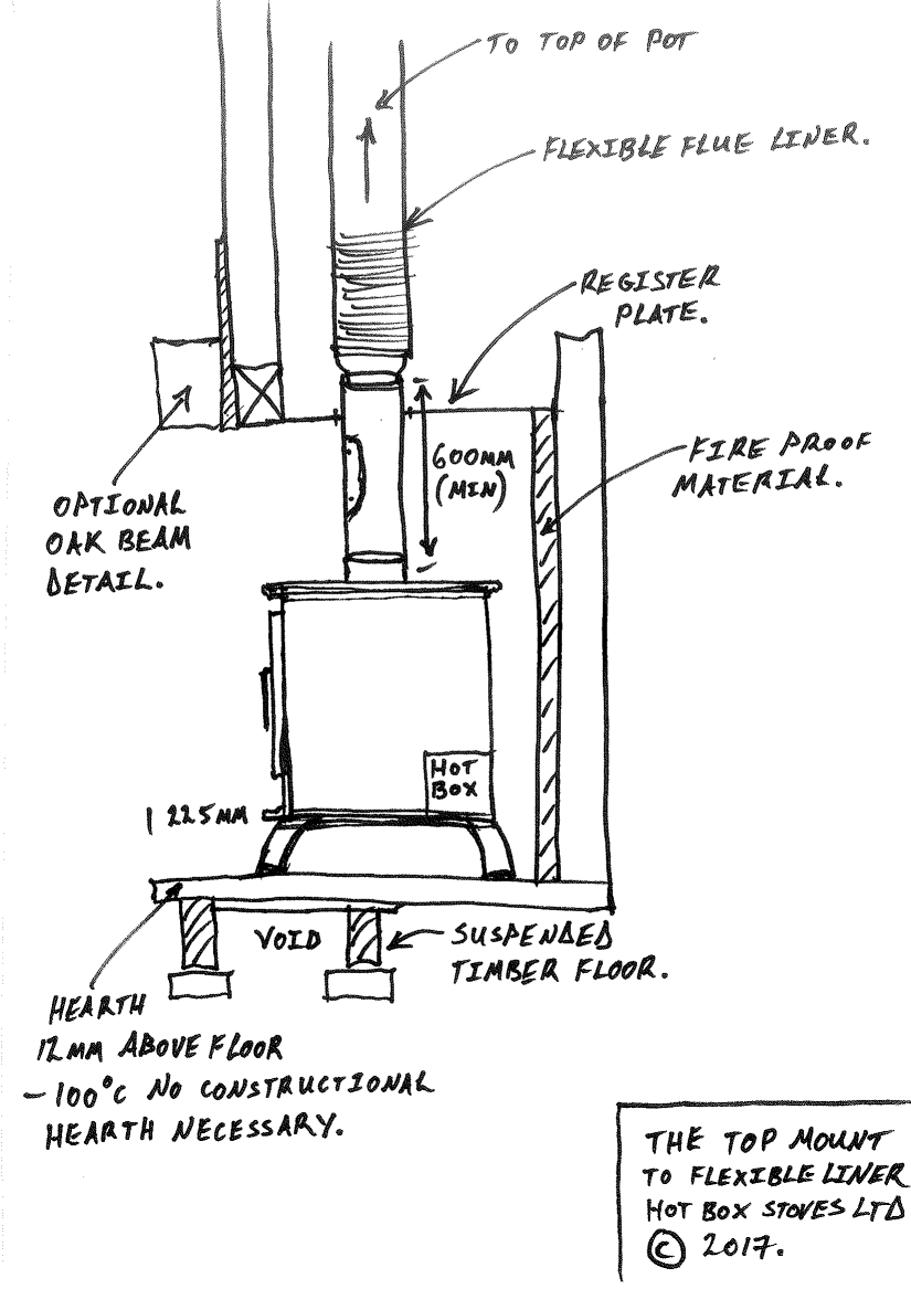 A detailed drawing of Top Mount Flex Stove Installation Instructions